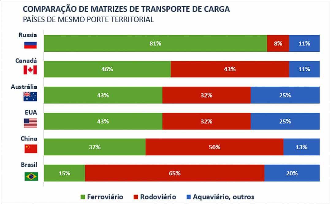Gráfico sobre o transporte de cargas