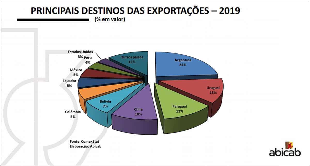 Destino da exportação brasileira de cacau