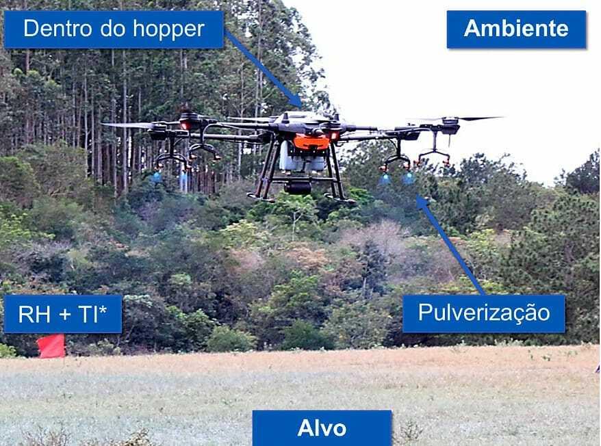 Ilustração do trabalho de drone em lavoura