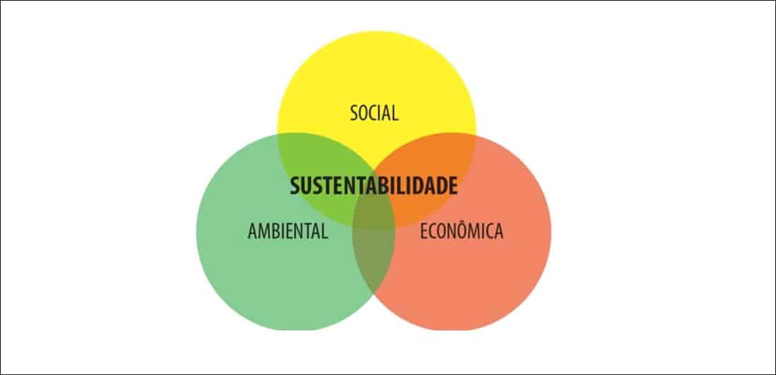 Arte sobre a sustentabilidade